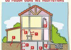 Radon : influence de l'aération sur la qualité de l'air intérieur;